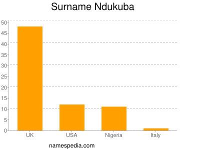Surname Ndukuba