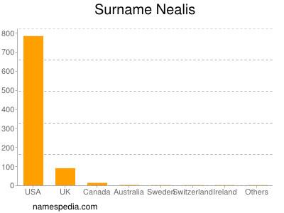 Surname Nealis
