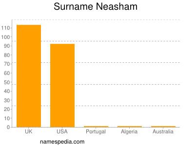 Surname Neasham