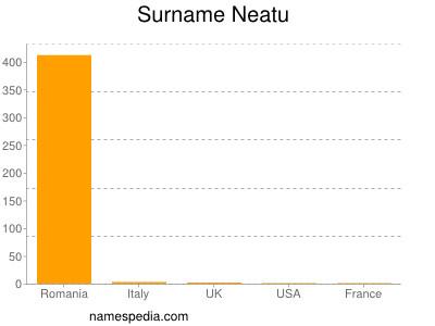 Surname Neatu