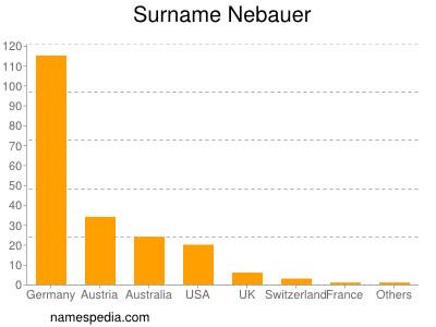 Surname Nebauer