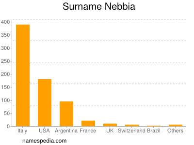 Surname Nebbia