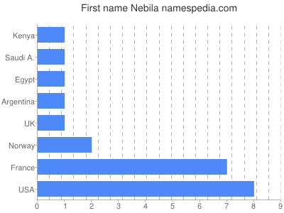 Given name Nebila