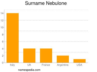 Surname Nebulone