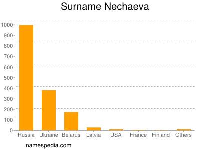 Surname Nechaeva