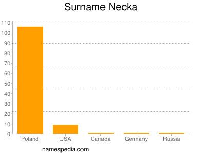 Surname Necka