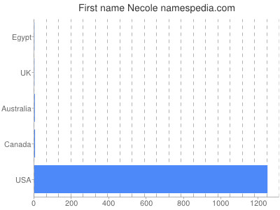 Given name Necole