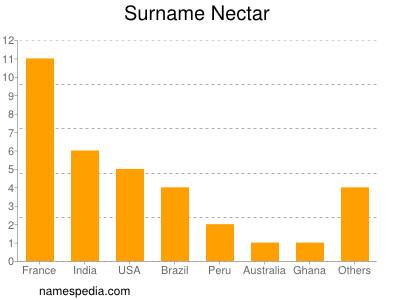 Surname Nectar