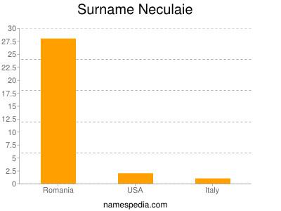 Surname Neculaie