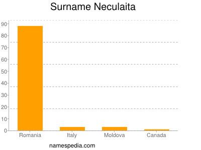 Surname Neculaita