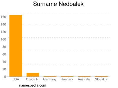 Surname Nedbalek