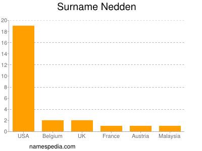Surname Nedden