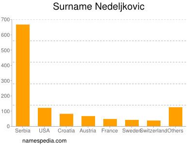 Surname Nedeljkovic