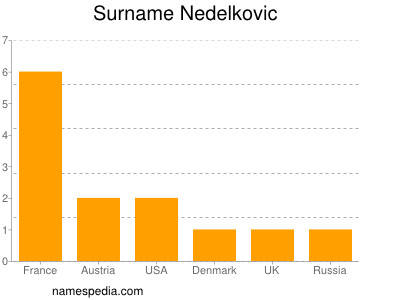 Surname Nedelkovic