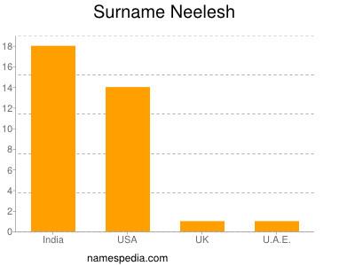 Surname Neelesh