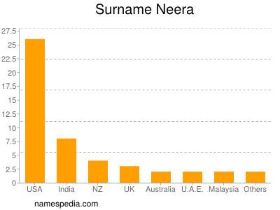 Surname Neera