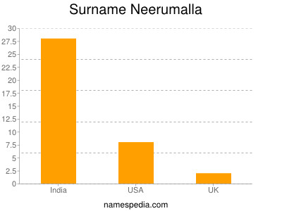 Surname Neerumalla