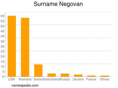 Surname Negovan