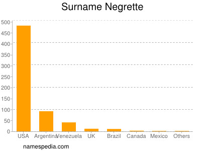 Surname Negrette