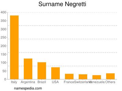 Surname Negretti