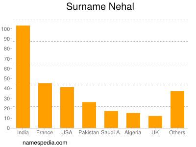 Surname Nehal