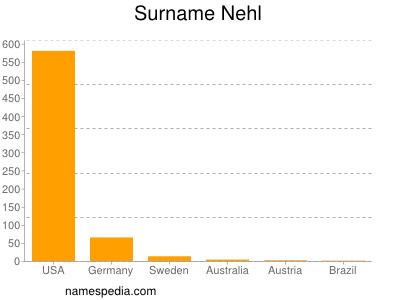 Surname Nehl