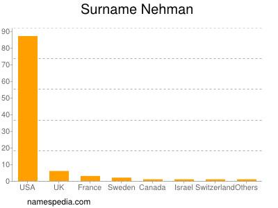 Surname Nehman