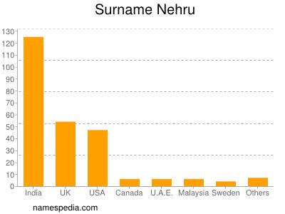 Surname Nehru