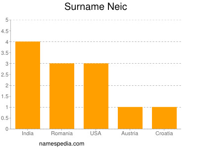 Surname Neic