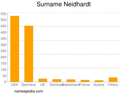 Surname Neidhardt