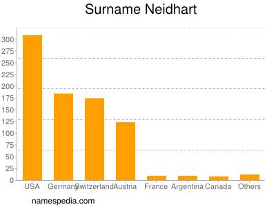 Surname Neidhart