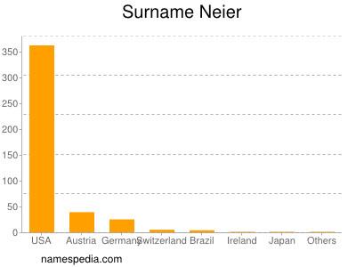 Surname Neier