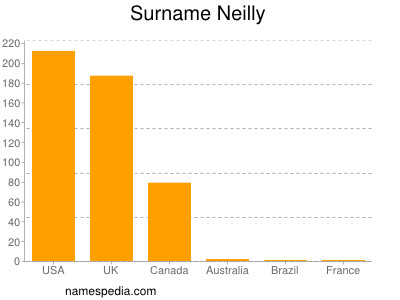 Surname Neilly