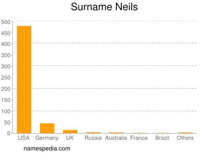 Surname Neils