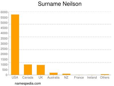 Surname Neilson