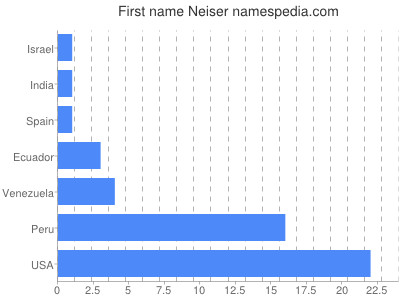 Given name Neiser