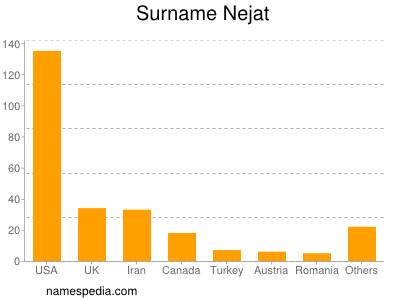 Surname Nejat