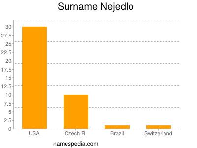 Surname Nejedlo