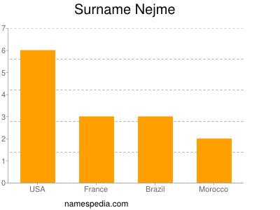 Surname Nejme