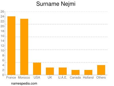 Surname Nejmi
