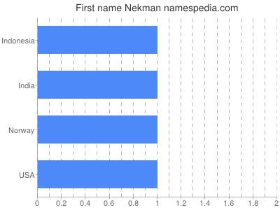 Given name Nekman