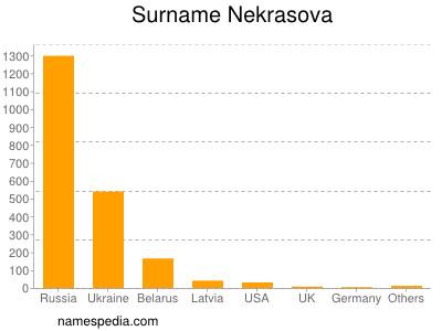 Surname Nekrasova