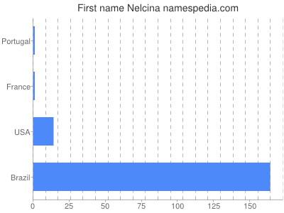 Given name Nelcina