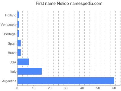 Given name Nelido