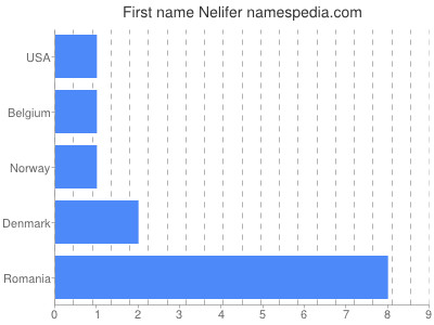 Given name Nelifer