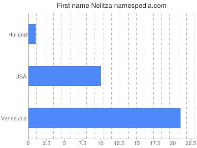 Given name Nelitza