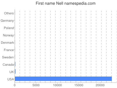 Given name Nell