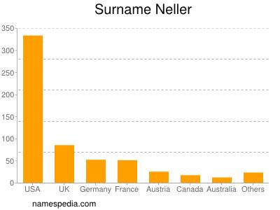 Surname Neller