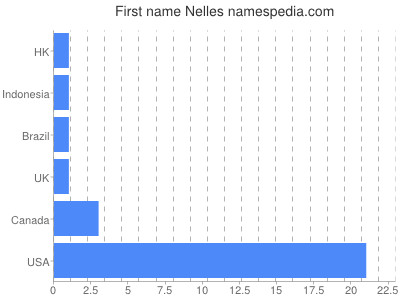 Given name Nelles