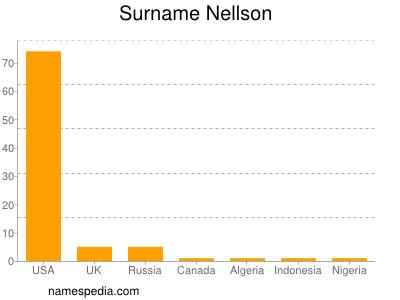 Surname Nellson